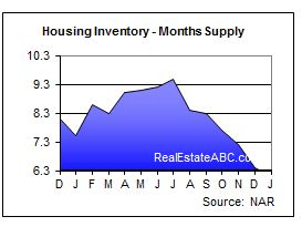 HousingInventory 0412 Existing Home Sales   April Report