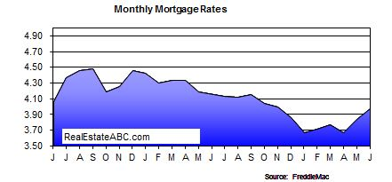 recent interest rates for 30 and 15 year fixed rate mortgages